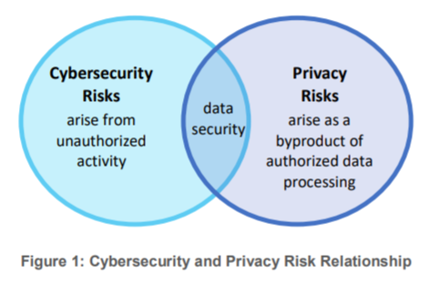 NIST-security-privacy-link