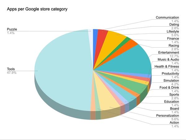 Trojan App Stats