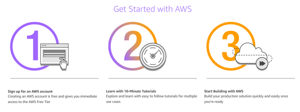 aws-signup-easy-fast