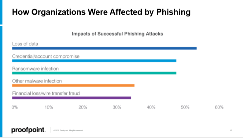 state-of-phish-2020-business-impacts