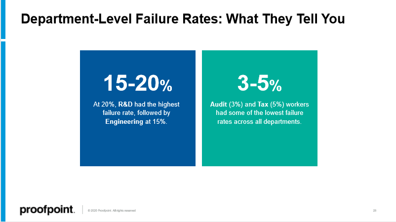 state-of-phish-2020-department-level-failure
