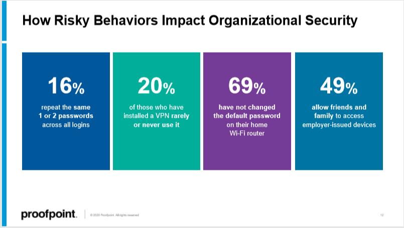 state-of-phish-2020-risky-employee-behavior