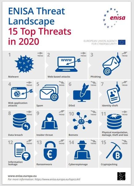 top-15-cyberattacks